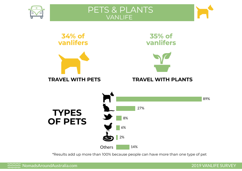 34% of vanlifer travel with pets