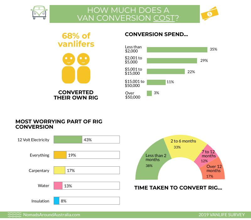 Vanlifers convert their van or bus