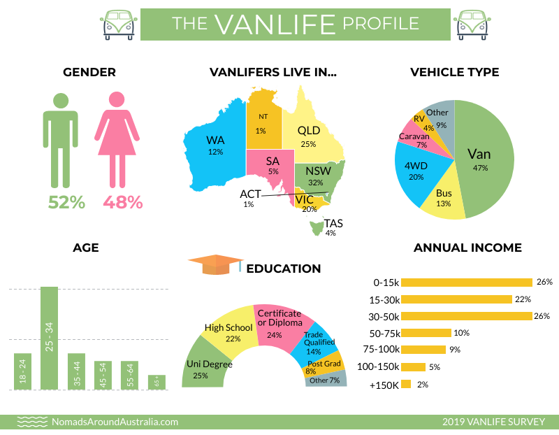 Vanlifer's age, gender, education, annual income