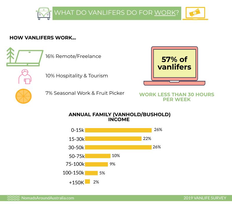 How vanlifers work