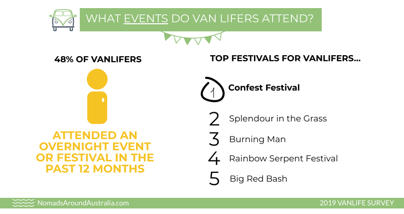 Events that vanlifers attend